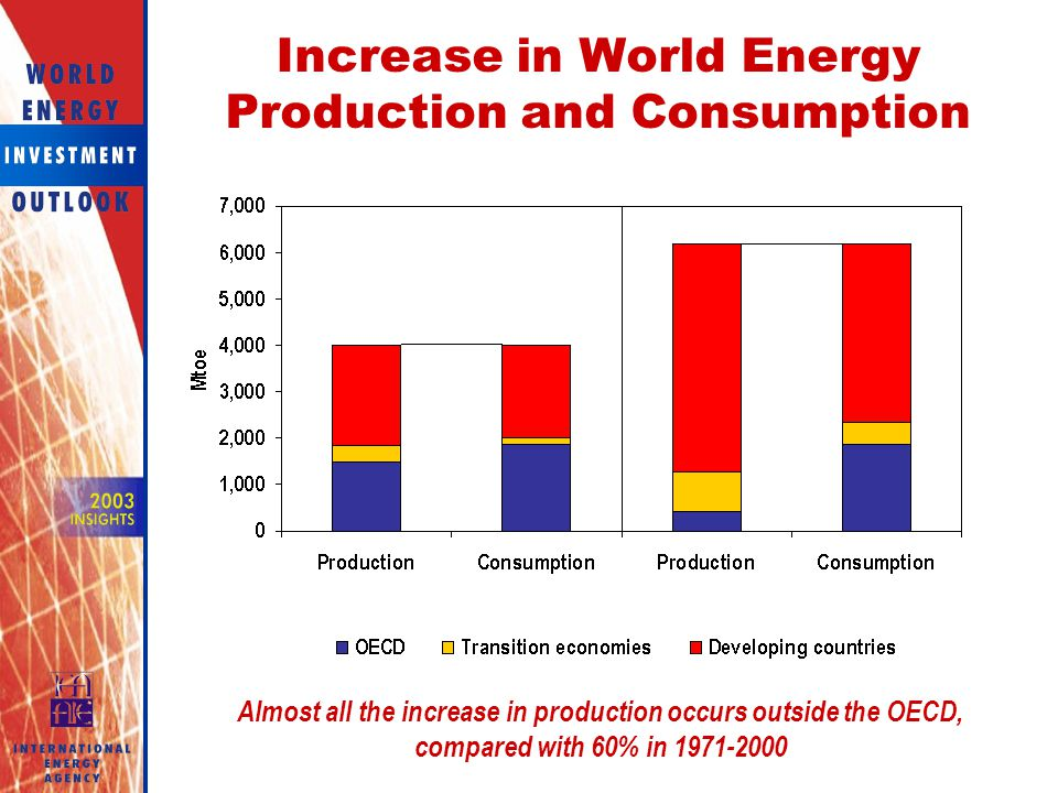 Increase in World Energy Production and Consumption