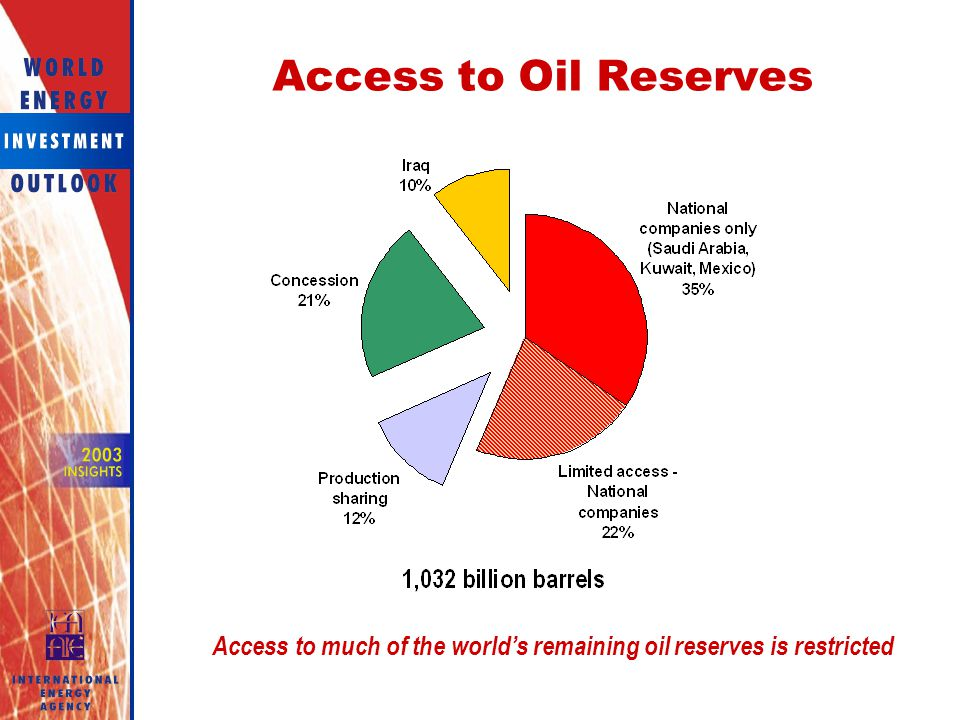 Access to much of the world's remaining oil reserves is restricted