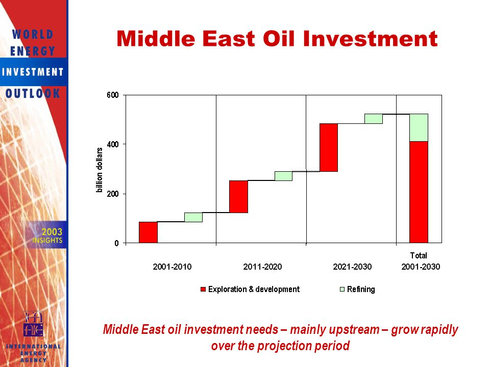 Middle East Oil Investment