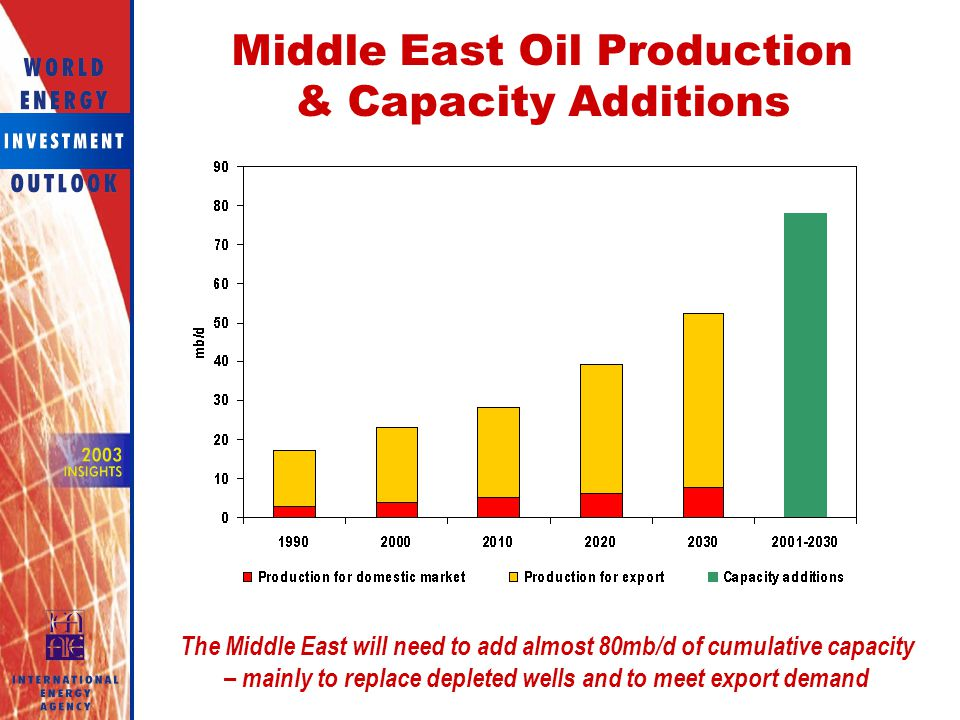 Middle East Oil Production & Capacity Additions