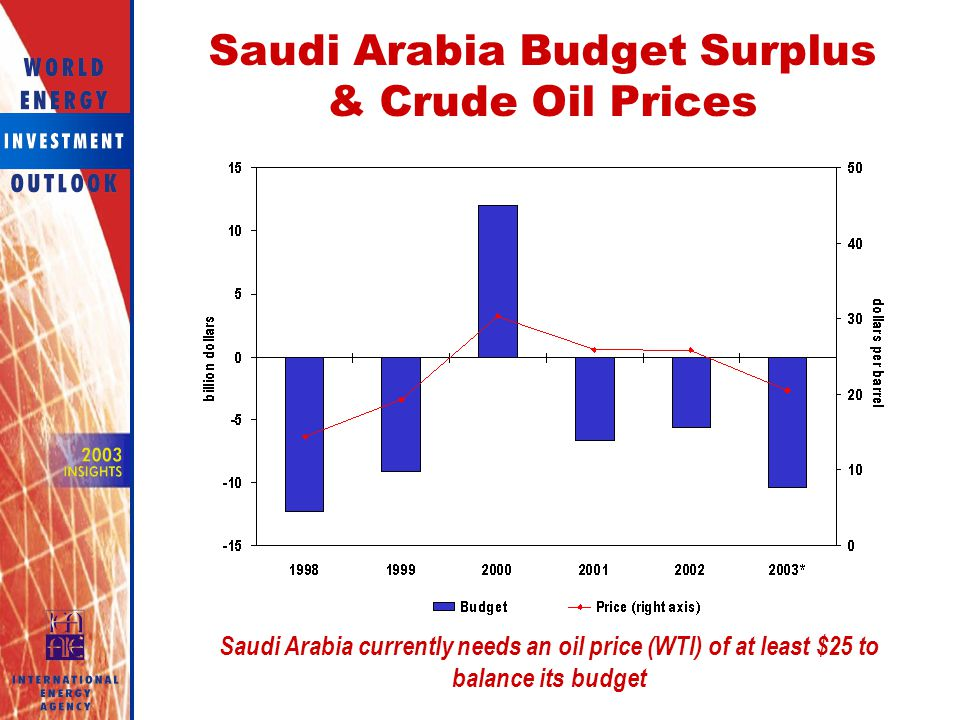 Saudi Arabia Budget Surplus & Crude Oil Prices