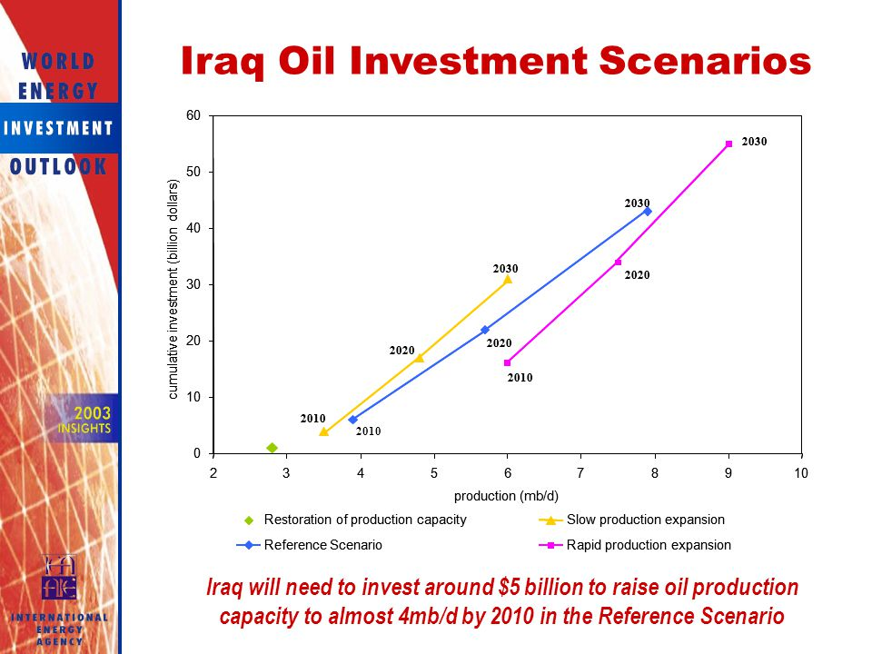 Iraq Oil Investment Scenarios