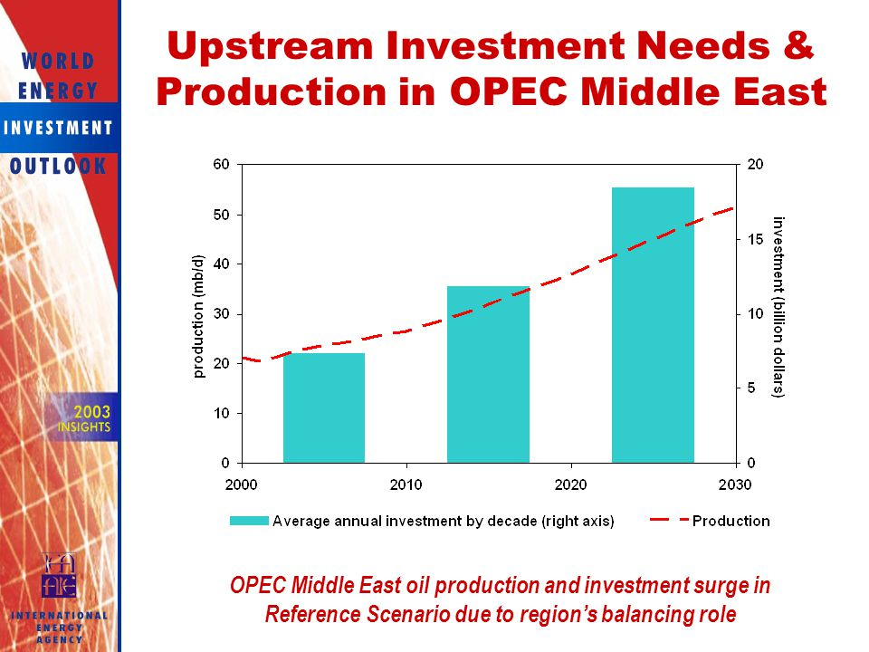 Upstream Investment Needs & Production in OPEC Middle East