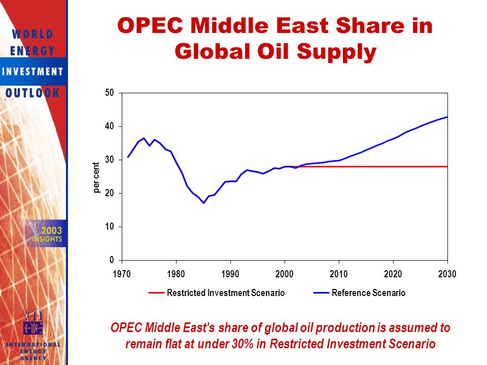 OPEC Middle East Share in Global Oil Supply