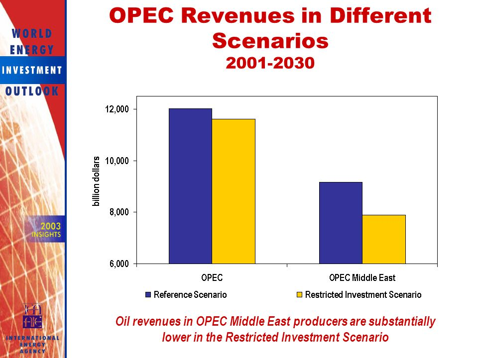 OPEC Revenues in Different Scenarios