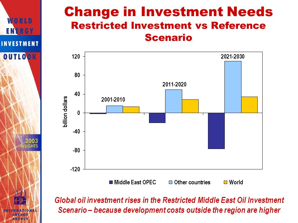 Change in Investment Needs Restricted Investment vs Reference Scenario