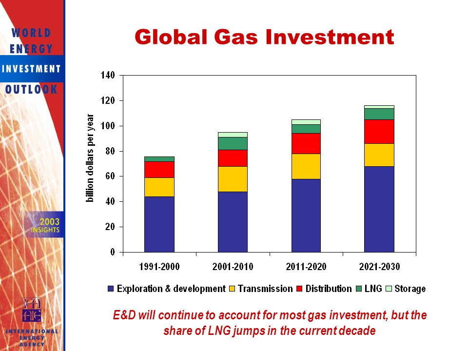 Global Gas Investment