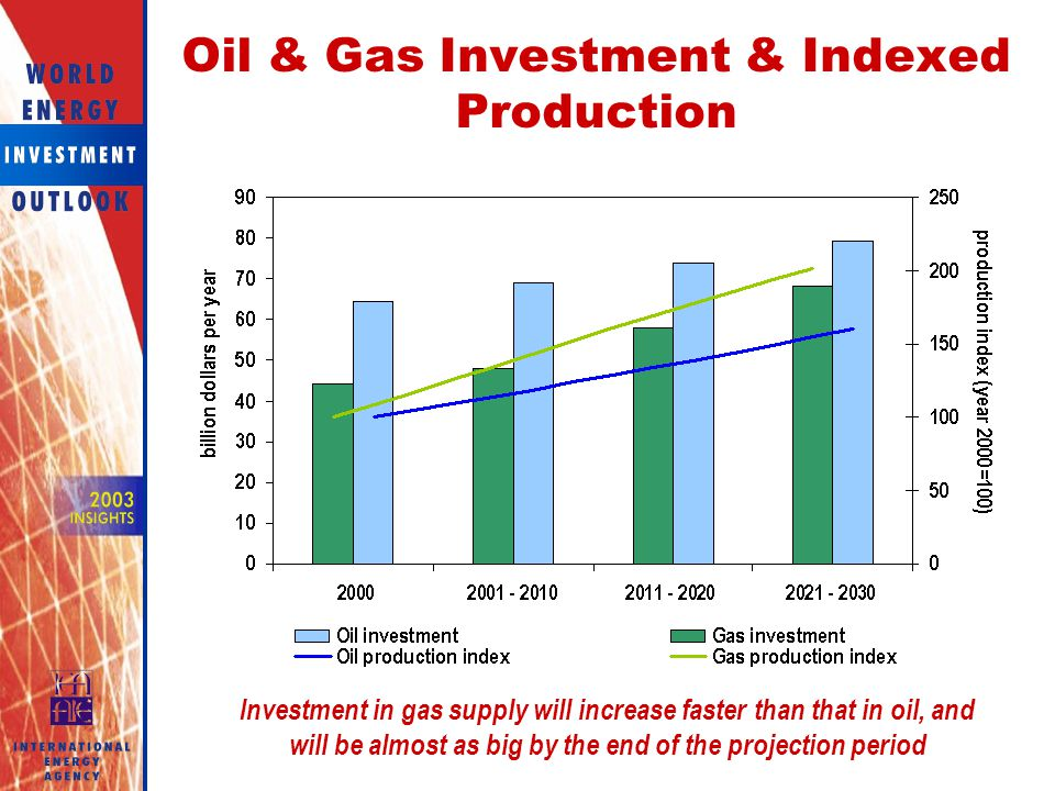 Oil & Gas Investment & Indexed Production