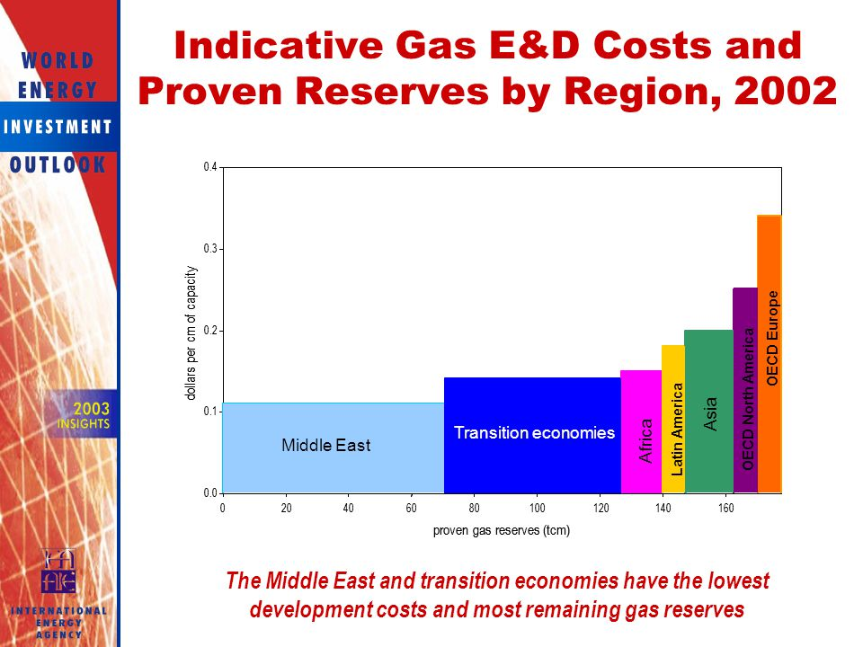 Indicative Gas E&D Costs and Proven Reserves by Region, 2002