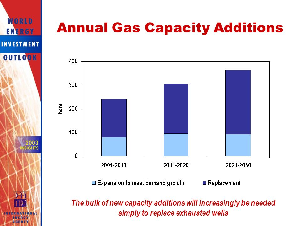 Annual Gas Capacity Additions