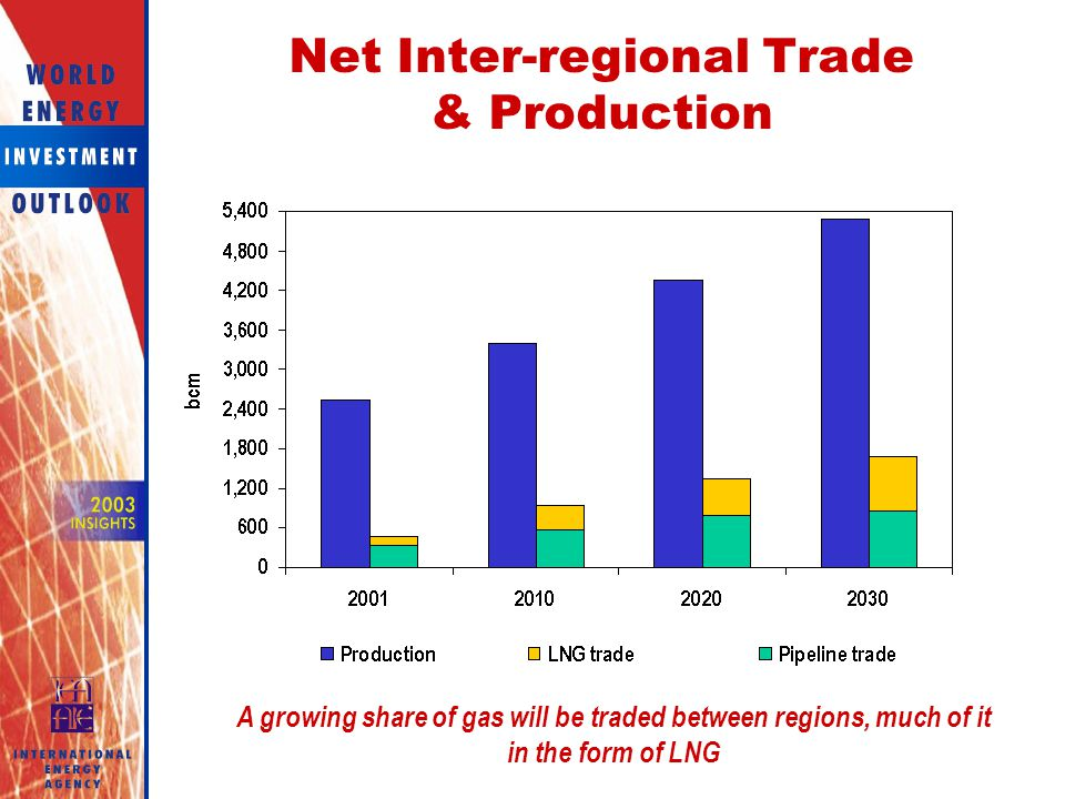 Net Inter-regional Trade & Production