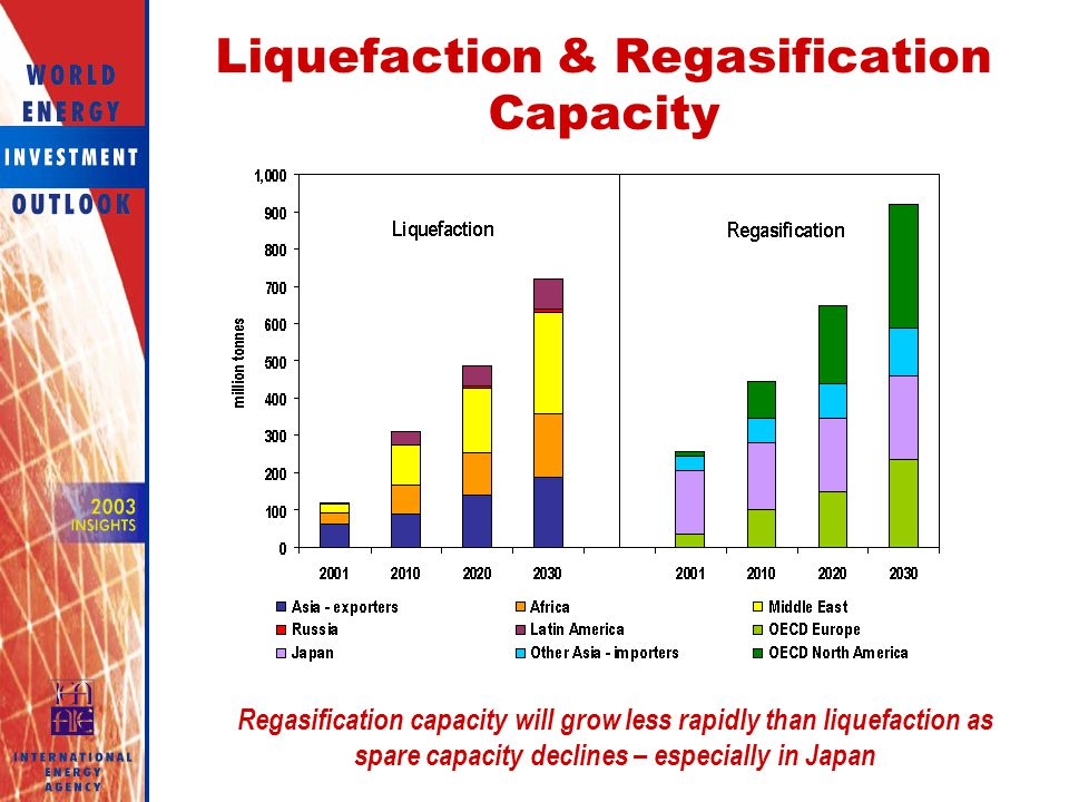 Liquefaction & Regasification Capacity