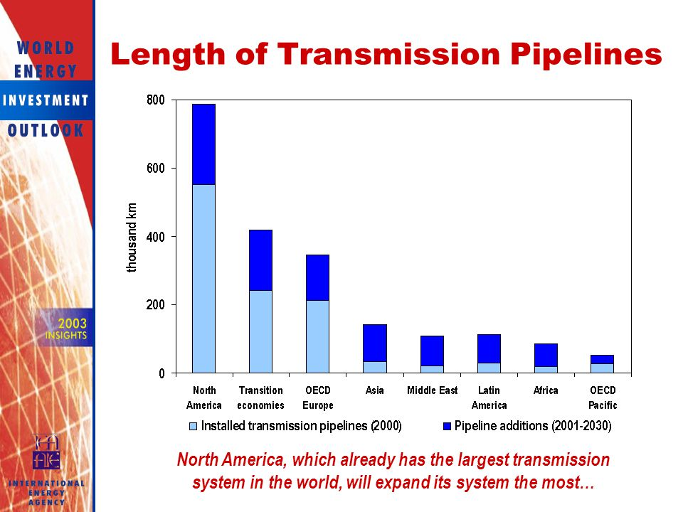 Length of Transmission Pipelines