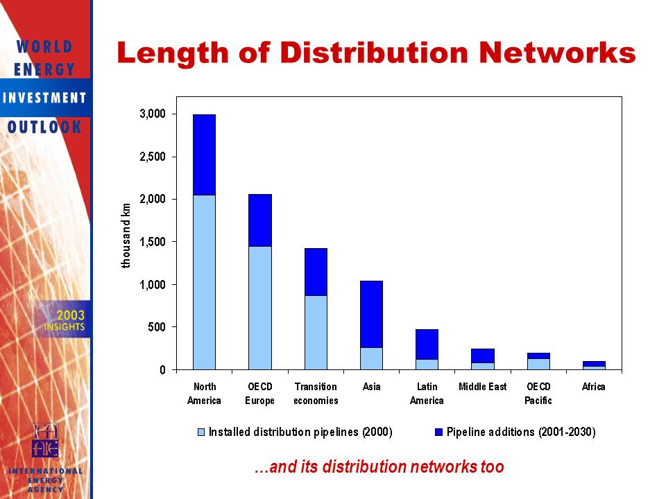 Length of Distribution Networks