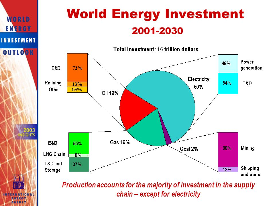 World Energy Investment
