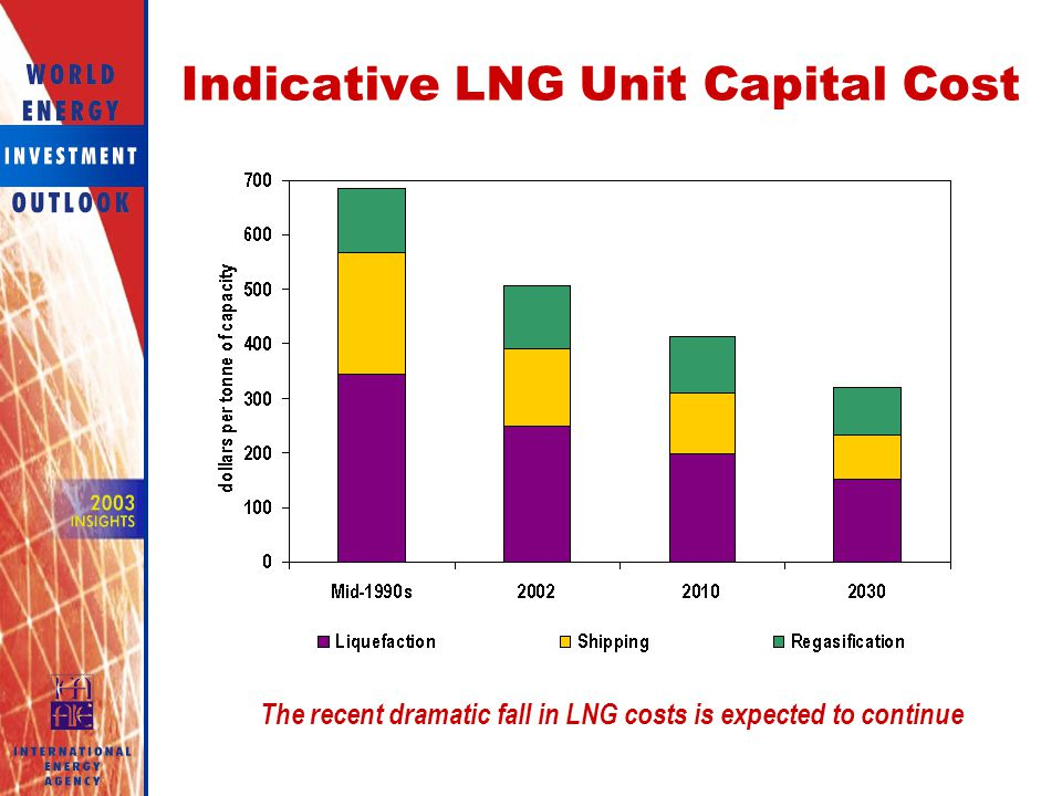 Indicative LNG Unit Capital Cost