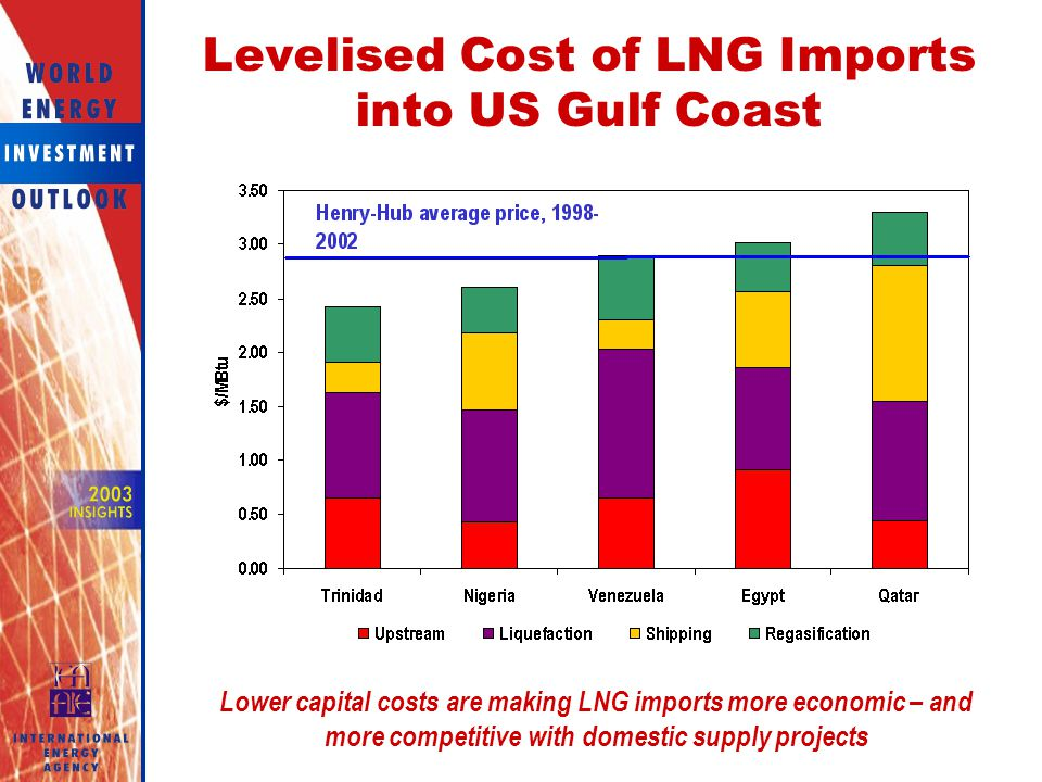 Levelised Cost of LNG Imports into US Gulf Coast
