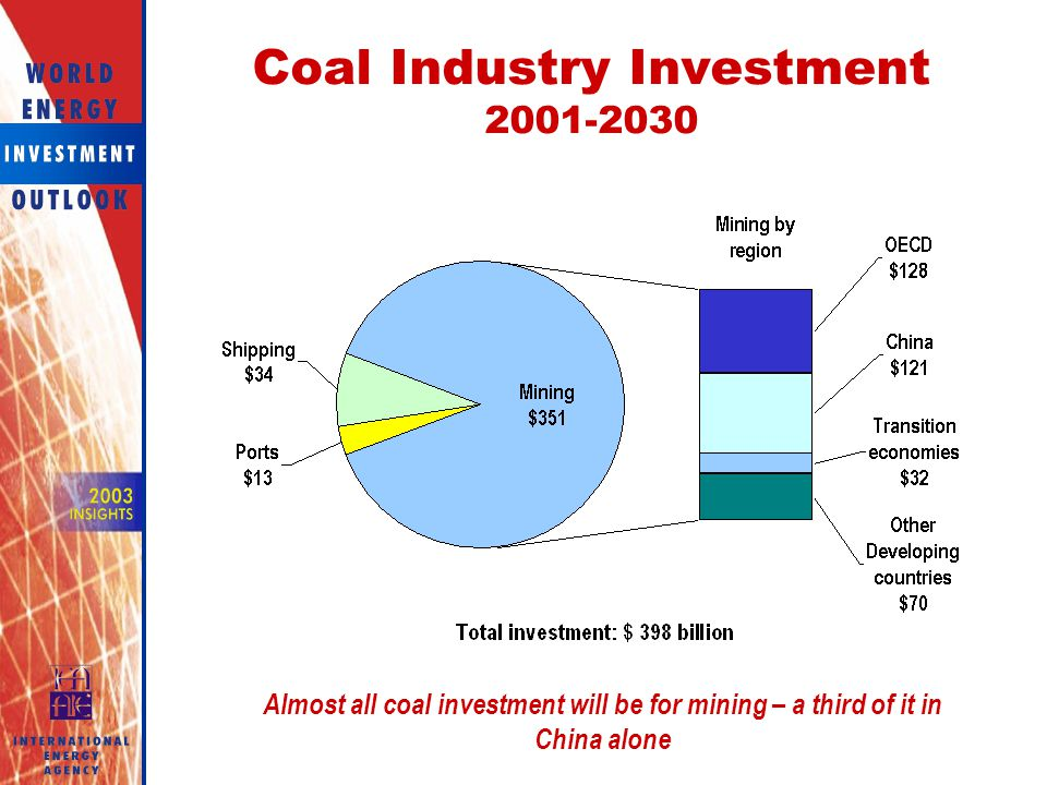 Coal Industry Investment