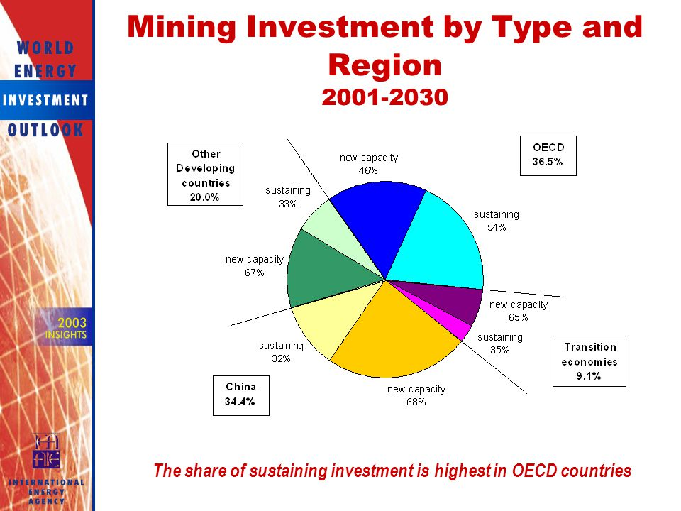 Mining Investment by Type and Region