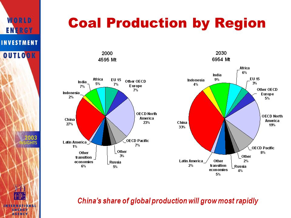 Coal Production by Region