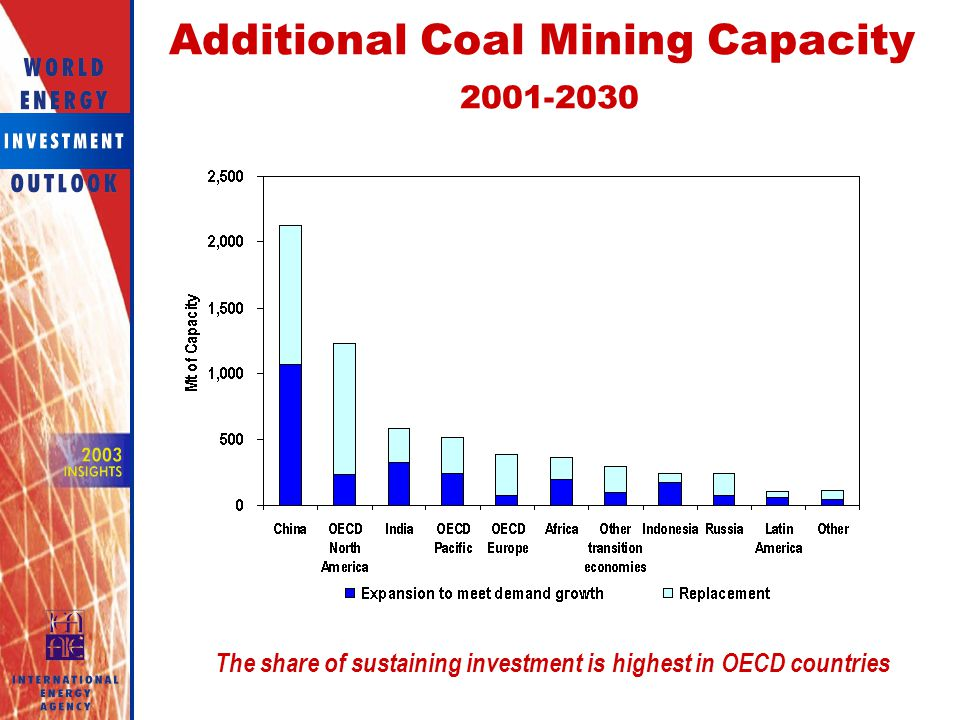 Additional Coal Mining Capacity