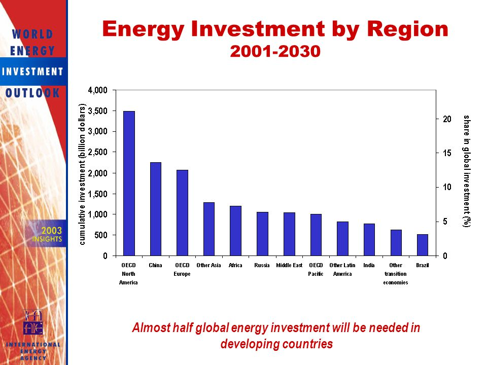 Energy Investment by Region
