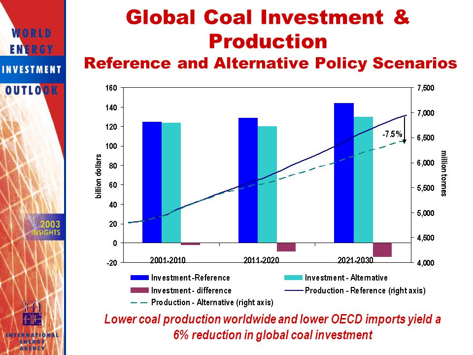 Global Coal Investment & Production Reference and Alternative Policy Scenarios