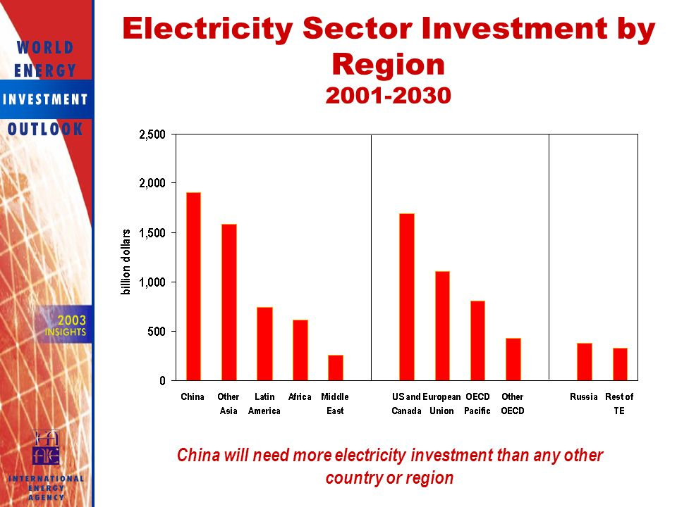 Electricity Sector Investment by Region