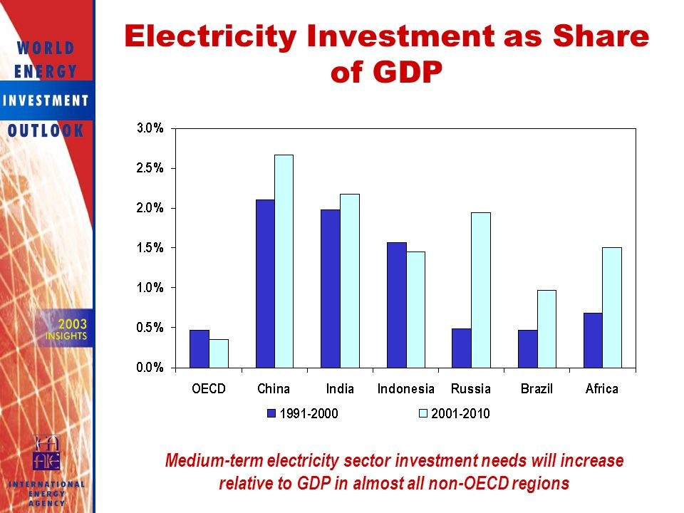 Electricity Investment as Share of GDP