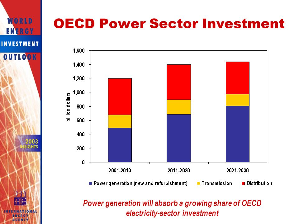 OECD Power Sector Investment