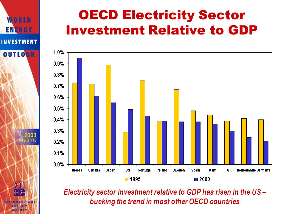 OECD Electricity Sector Investment Relative to GDP