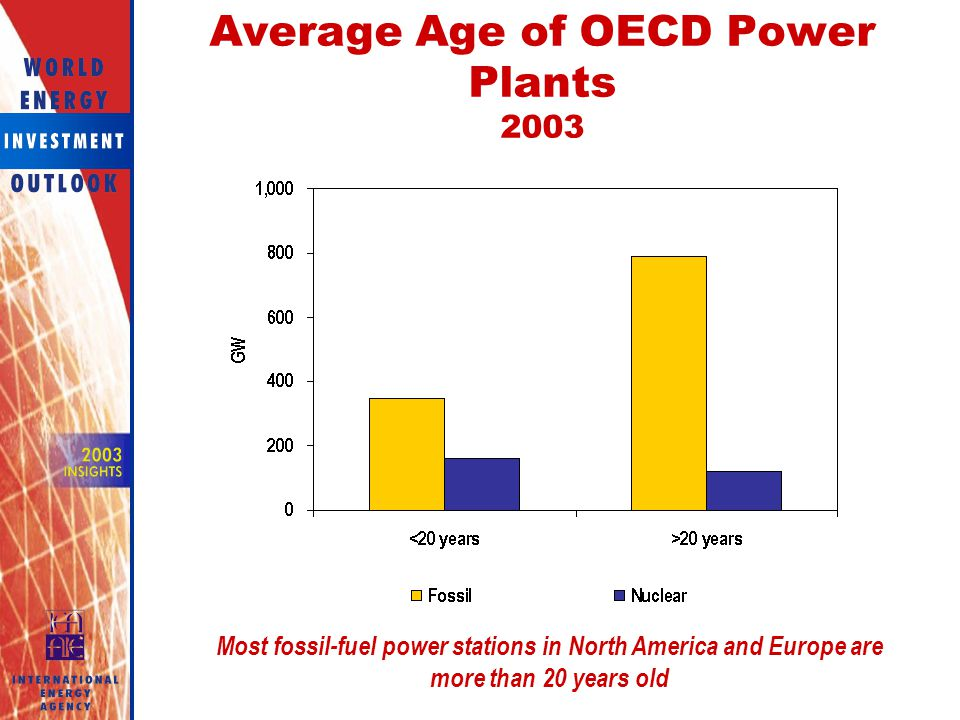 Average Age of OECD Power Plants 2003