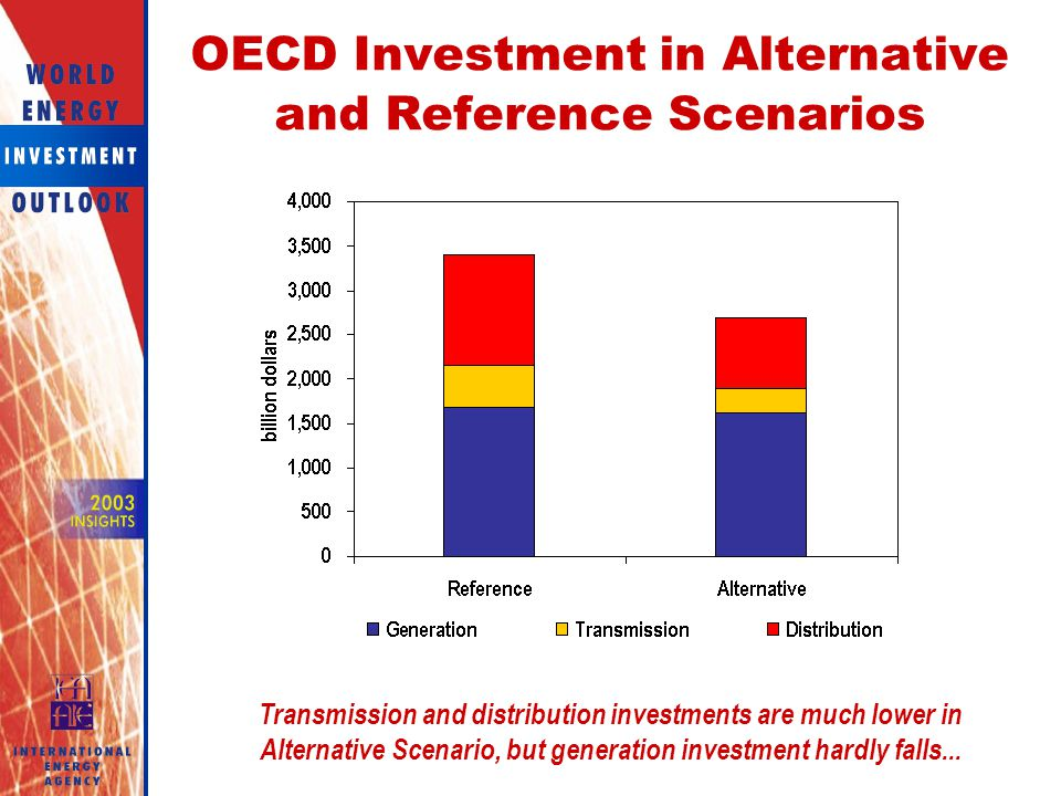 OECD Investment in Alternative and Reference Scenarios