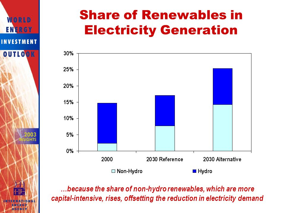 Share of Renewables in Electricity Generation