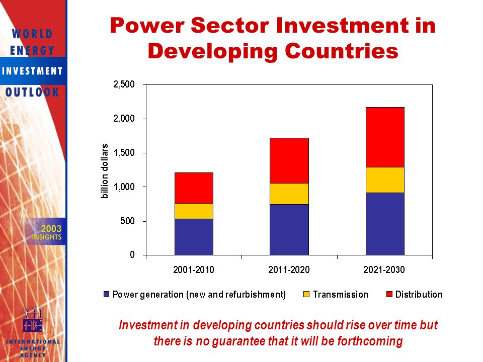 Power Sector Investment in Developing Countries
