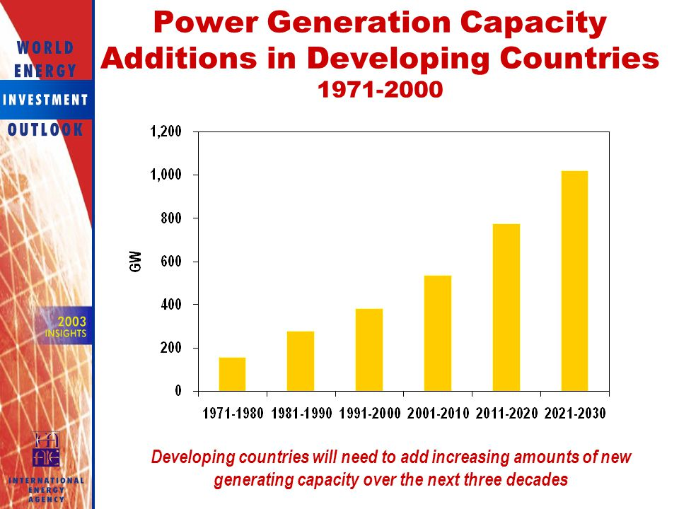 Power Generation Capacity Additions in Developing Countries