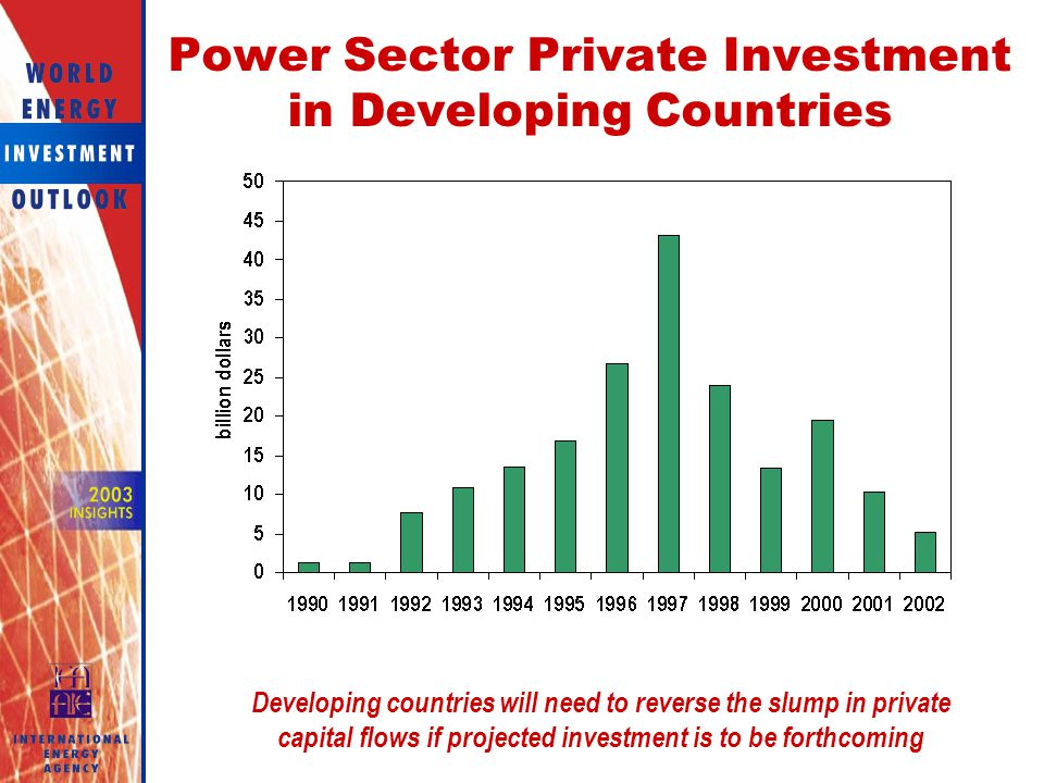 Power Sector Private Investment in Developing Countries