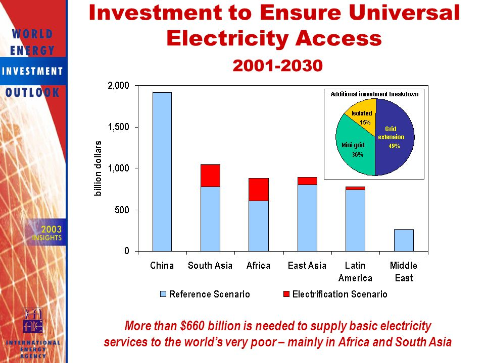 Investment to Ensure Universal Electricity Access