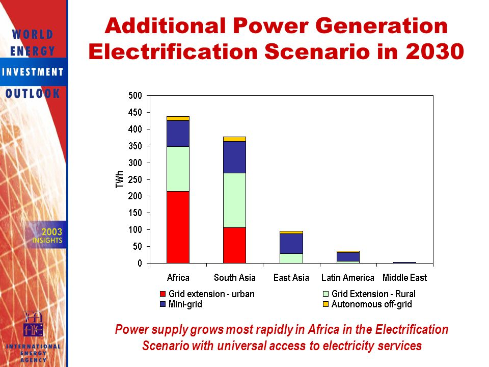 Additional Power Generation Electrification Scenario in 2030