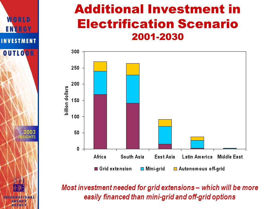 Additional Investment in Electrification Scenario