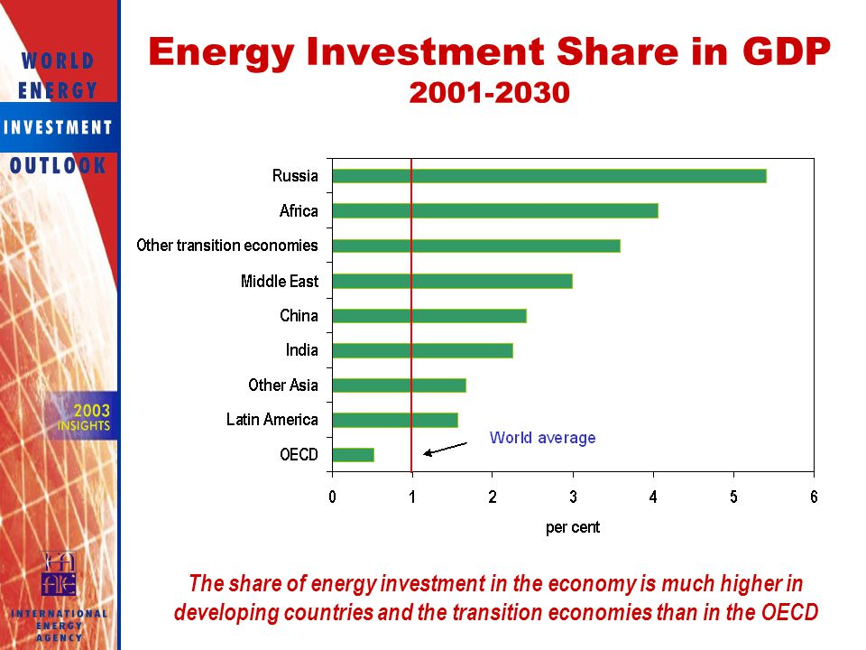 Energy Investment Share in GDP
