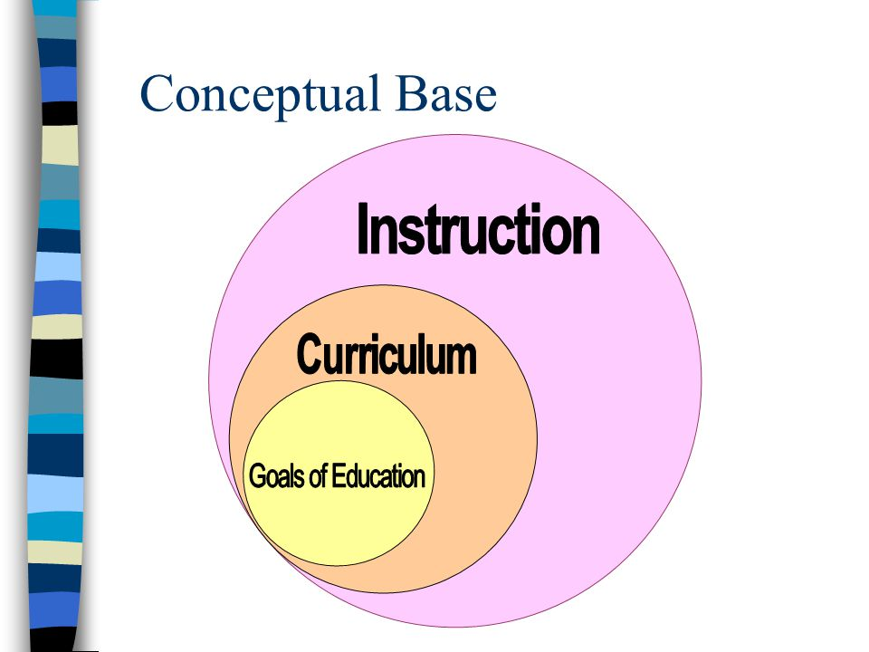 Conceptual Base Instruction Goals of Education Curriculum