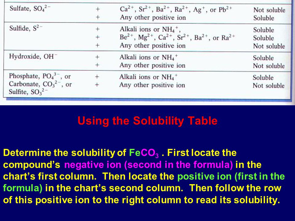 Compare your results with the solubility rules and or solubility ...