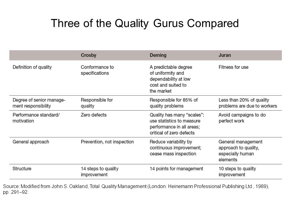 Quality Gurus and their Key Contributions
