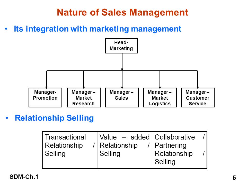 value added relationship selling definition