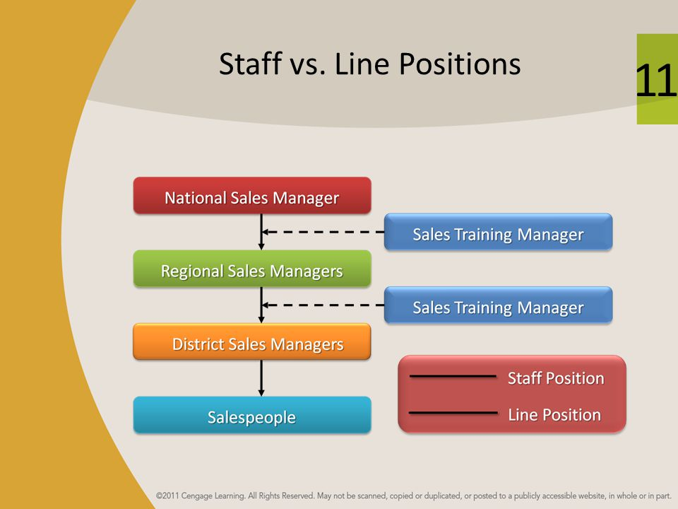 line and staff relationship definition for kids
