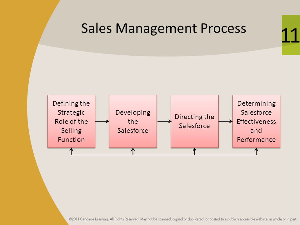 Sales Management And Sales Ppt Video Online Download