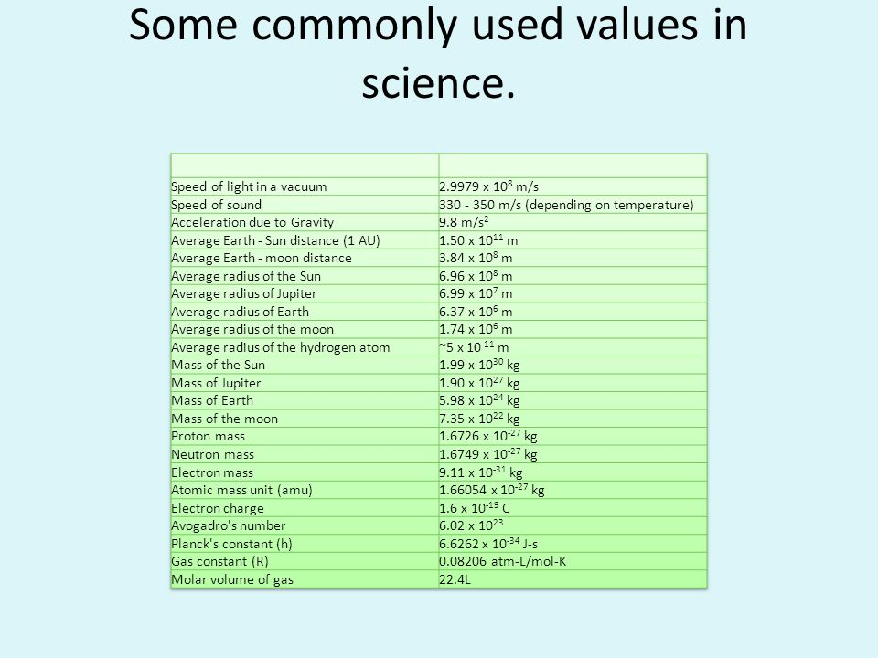Some commonly used values in science.