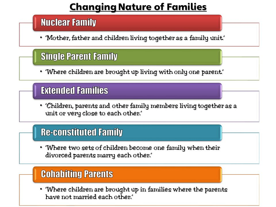 changing nature of the family Start studying focus on vocabulary 2 - the changing nature of the family - chapter 3 learn vocabulary, terms, and more with flashcards, games, and other study tools.