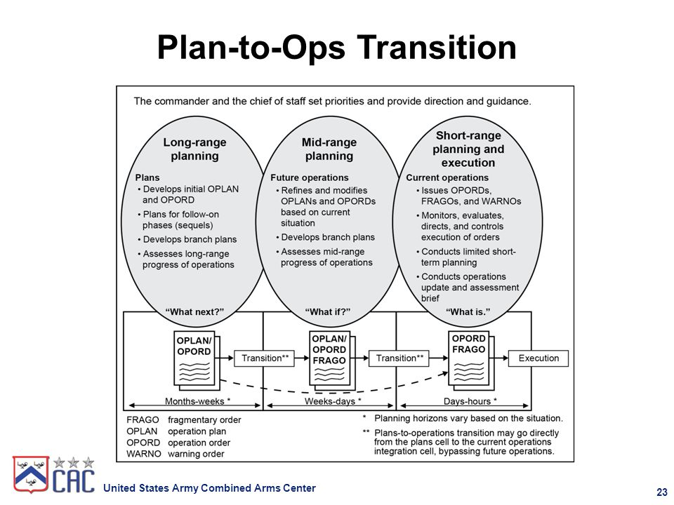 The operations process ppt download for Sustainment plan template